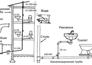 Схема подключения канализации